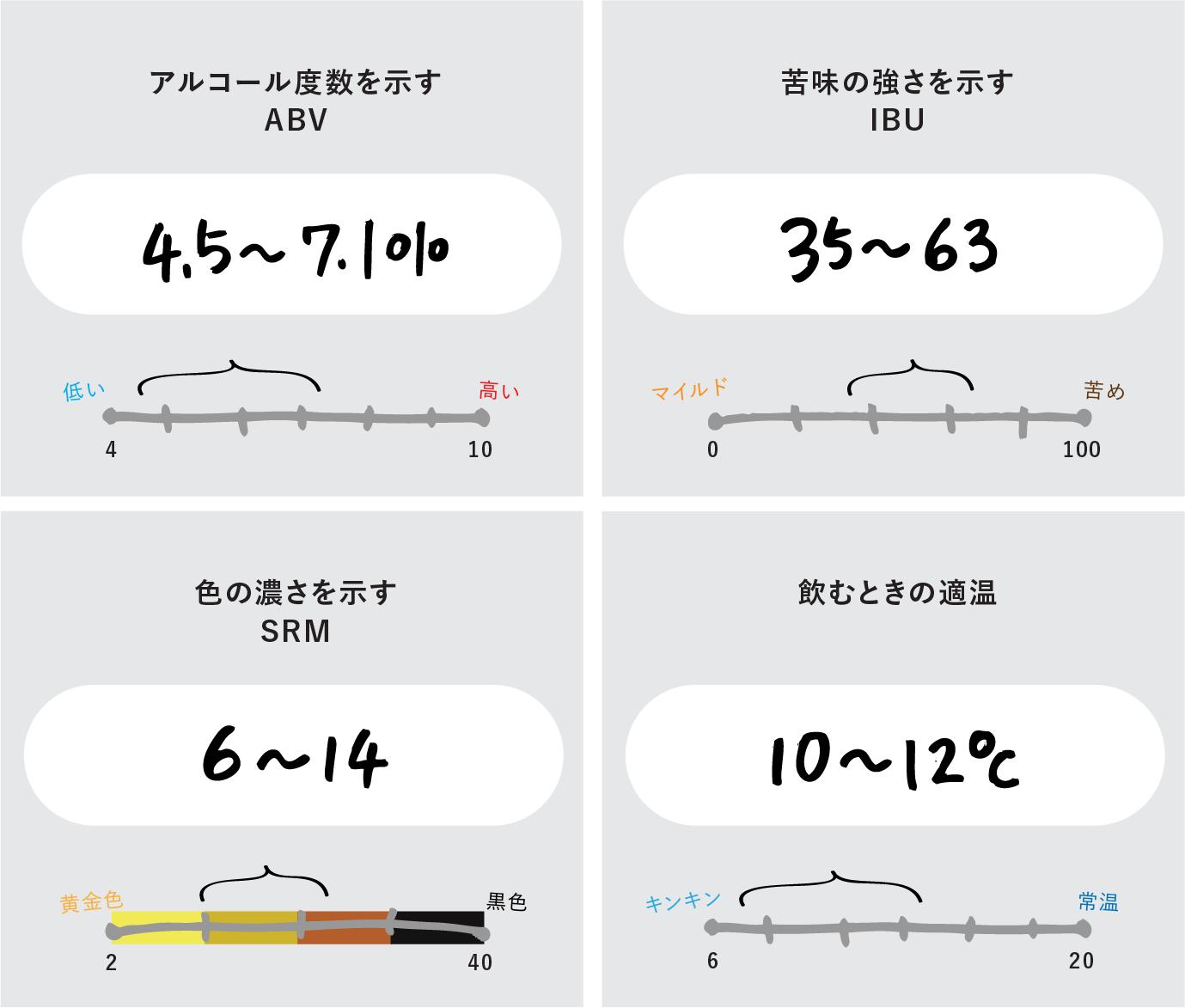 アルコール度数を示すABV:4.5〜7.1%、苦味の強さを示す1BU:35〜63、色の濃さを示すSRM:6〜14、飲むときの適温:10〜12度