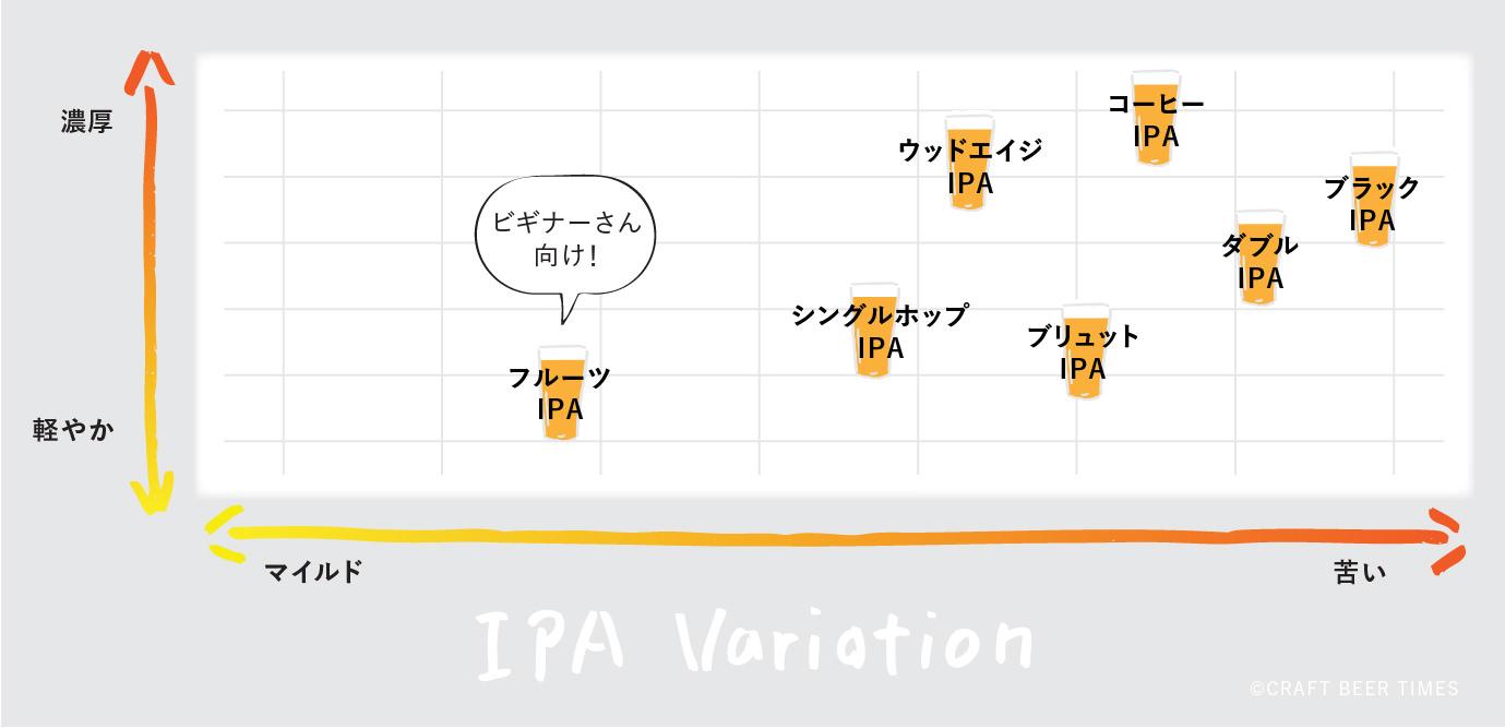 IPA variation