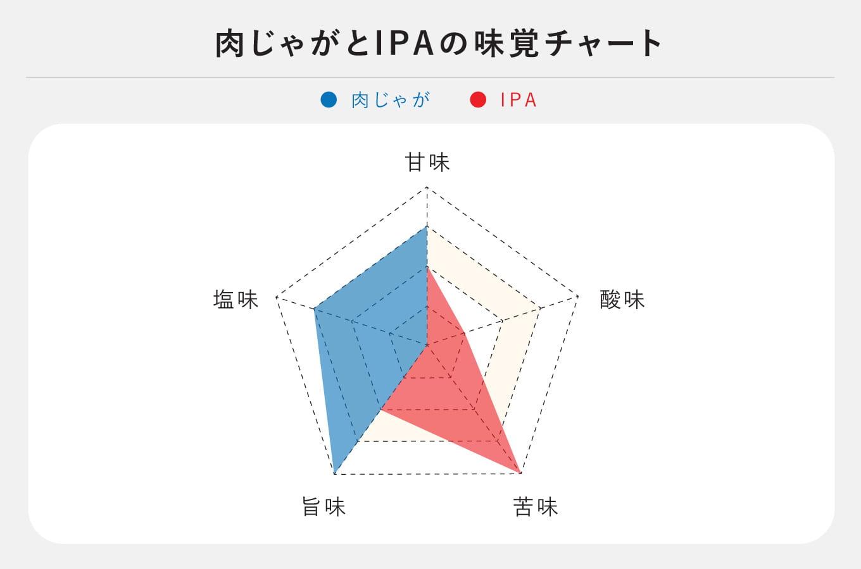 肉じゃがとIPAの味覚チャート